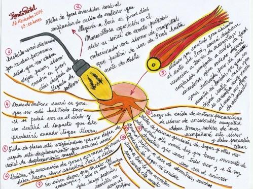 psicografía del meteoro en Perú